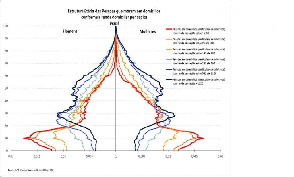 Estrutura Etária por renda3 - o mercado sênior